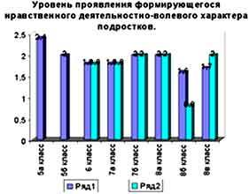 исследование эффективности воспитательного процесса: